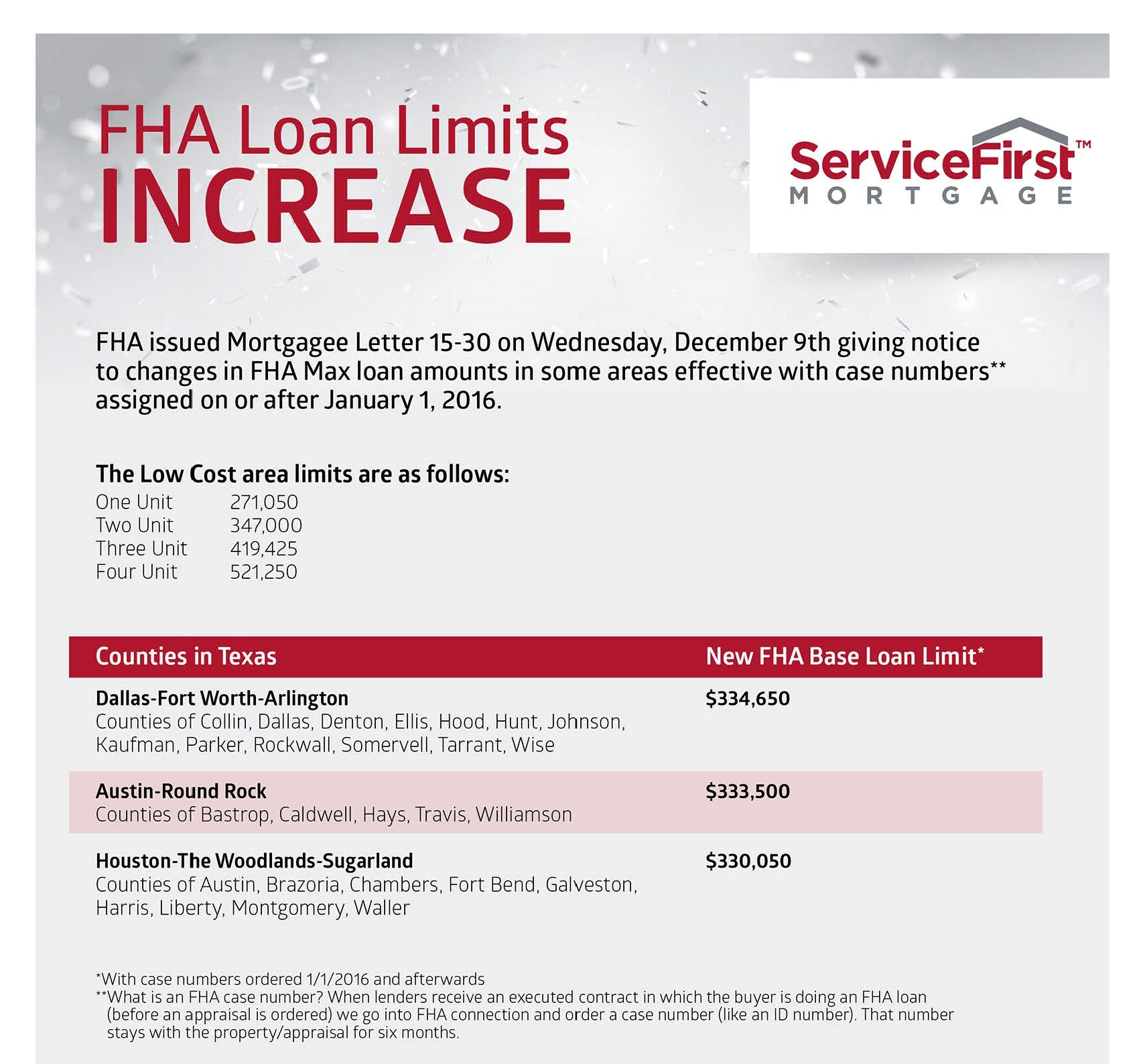 Fha Home Loan Limits For