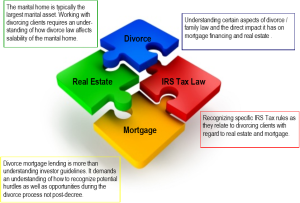 Who is on your professional divorce team?