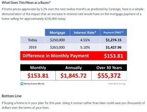 The cost of waiting a year to buy your home