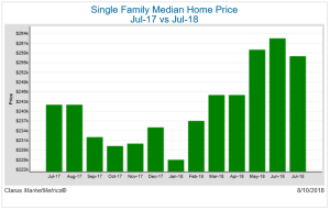 Single-family median home prices July 2017 versus July 2018