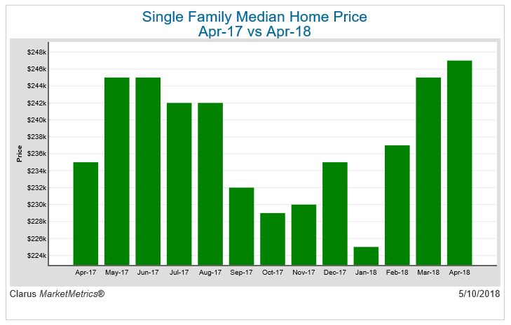 Single Family Median Home Price April 17 vs April 18