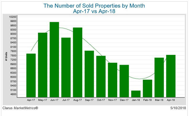 The number of sold properties by Month April 17 vs april 18