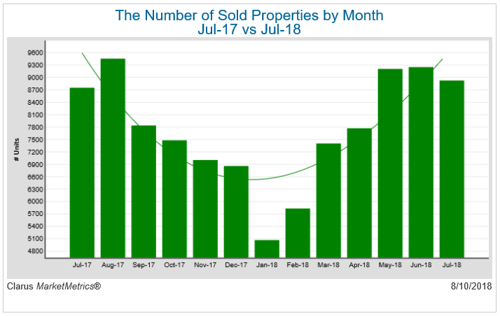 The number of sold properties by month July 2017 versus July 2018