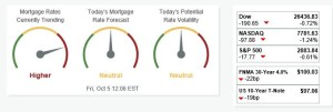 Mortgage Rate Market update for Texas 10.4.2018