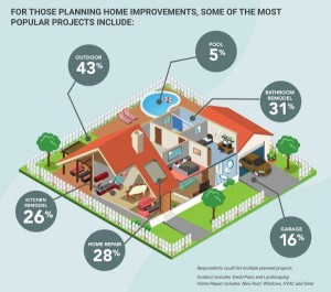 Home Improvement most popular Projects