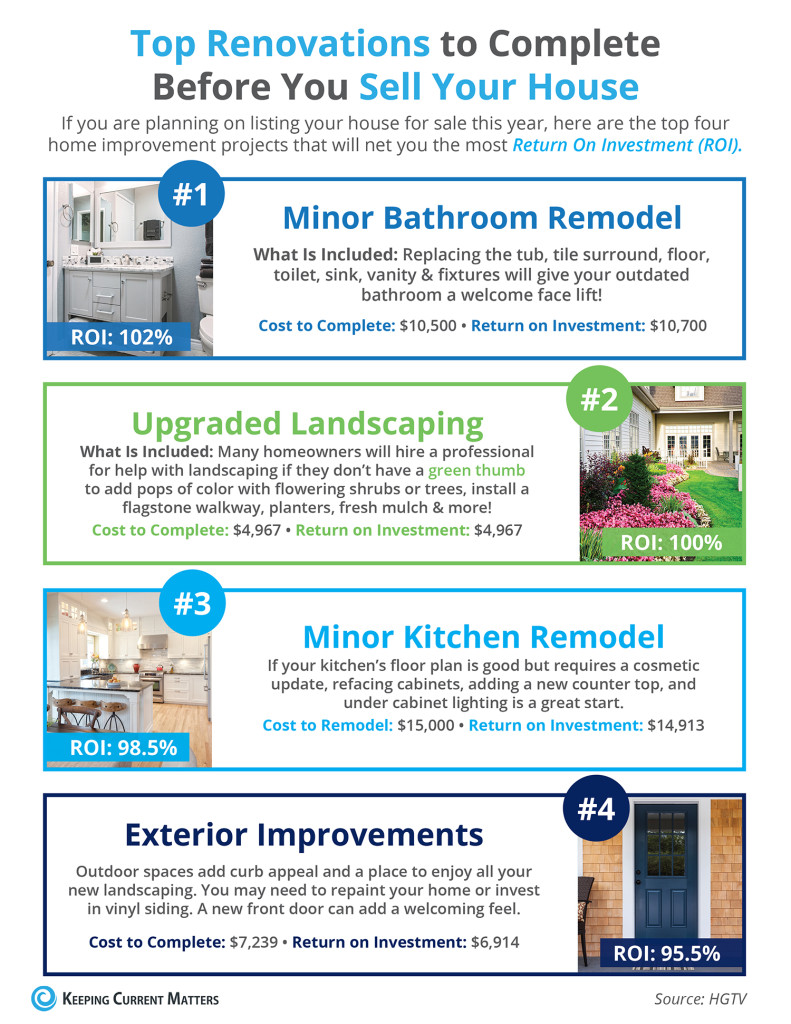 p Renovation To Complete Before You Sell Your Home