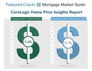 Home Price Insights Report for November 2018
